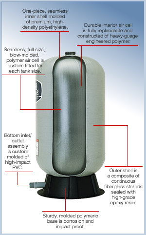 Wellmate Pressure Storage Tanks 8 Bar